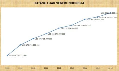 hutang-ln-indonesia-sejak-2000